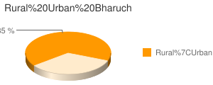 Bharuch census population